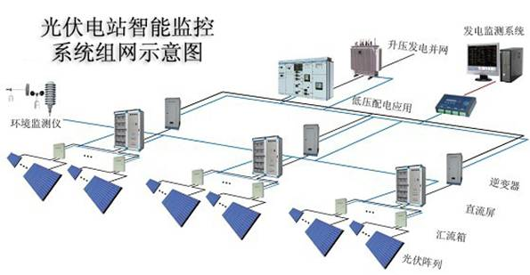 大型太阳能光伏电站智能监控管理系统