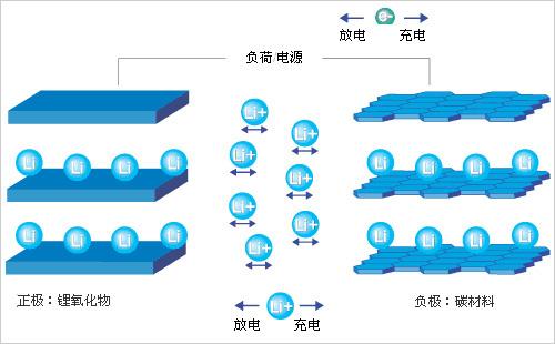 锂离子电池负极材料分类