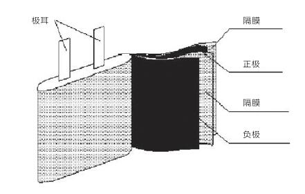 典型的锂离子电池结构示意图