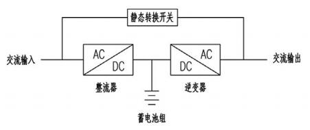 不间断电源系统中锂电池的应用