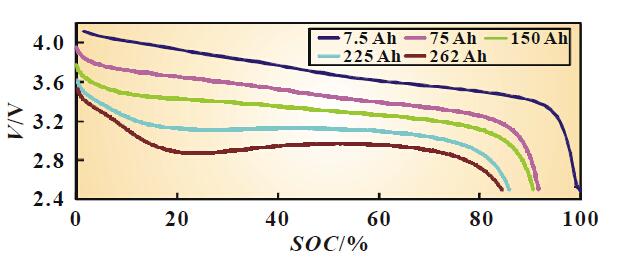 磷酸铁锂和三元锂电池哪个好?各项试验数据对比