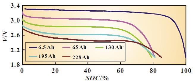 磷酸铁锂结构图