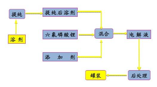锂电池生产线流程图-锂离子电池电解液材料及生产工艺详解