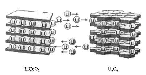 锂离子电池基本结构和工作原理介绍